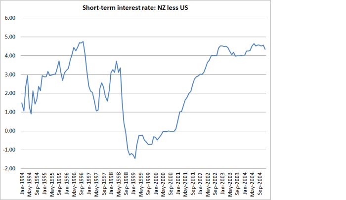 int rates us and nz