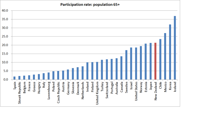 over 65 participation rates