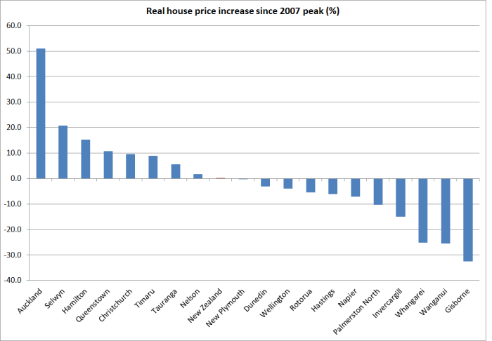 qv house prices since 2007 peak