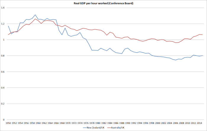 real gdp phw nz aus uk