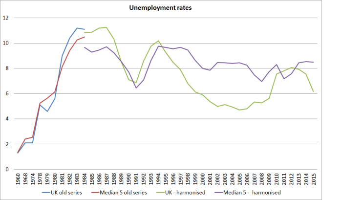 uk unemployment rates