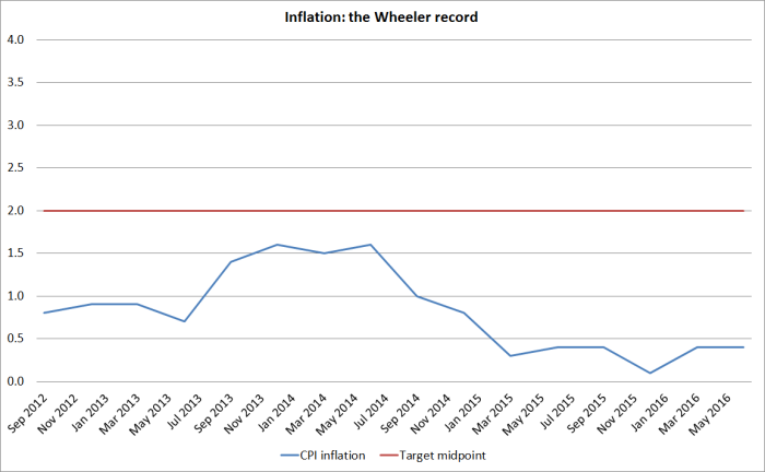 wheeler inflation