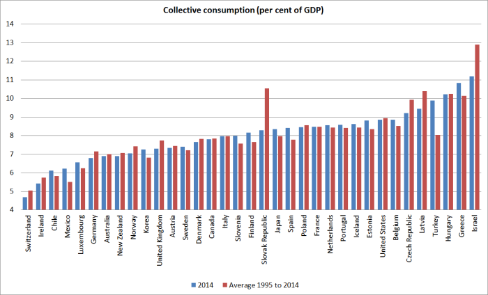 collective C oecd