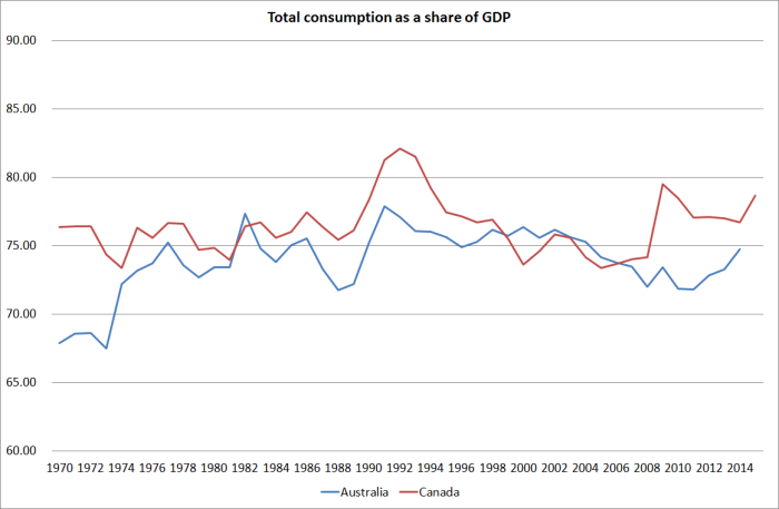 consumption aus and canada