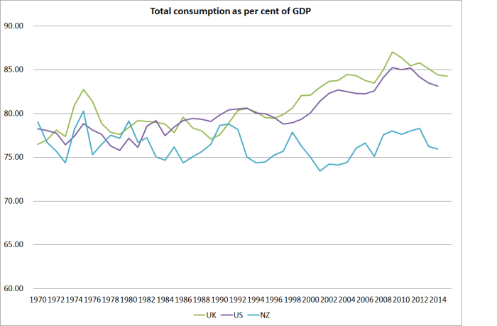 consumption us uk and nz