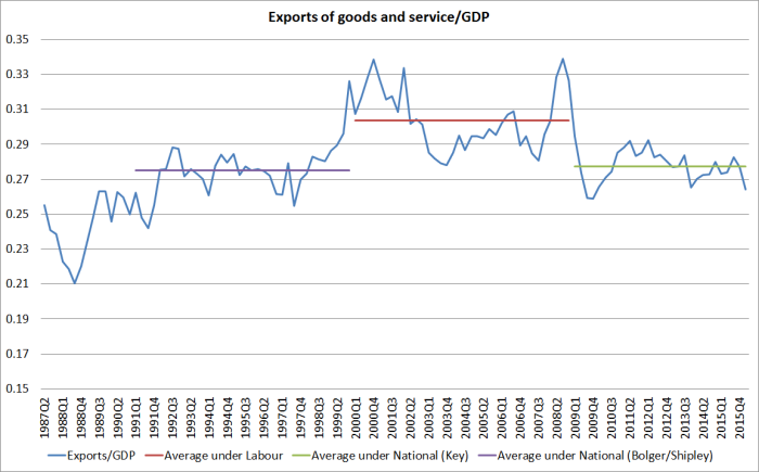 exports to gdp by govt