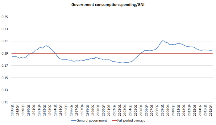 govt consumption to gni