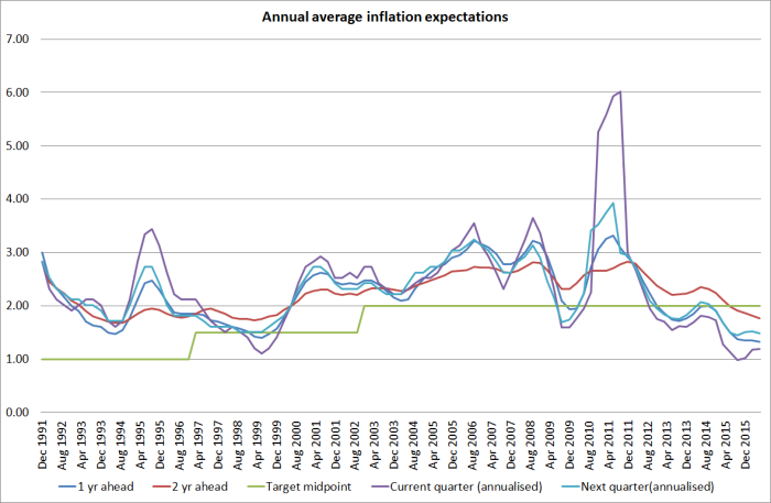 inflation expectations ann avg
