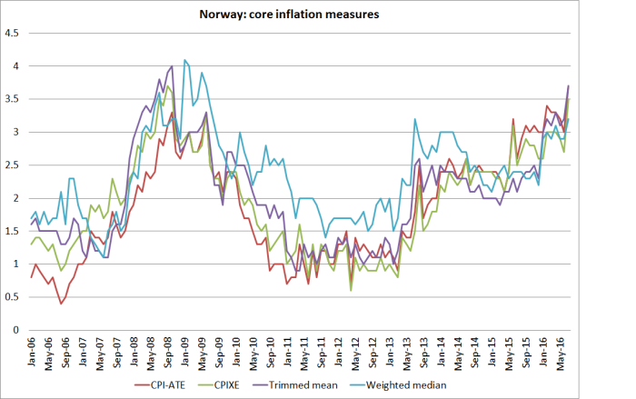 norway core inflation