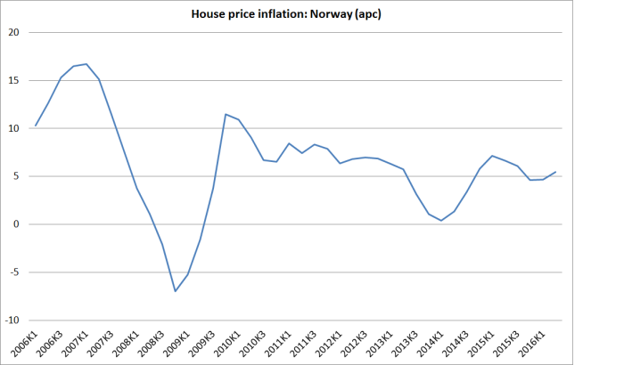 norway house price inflation