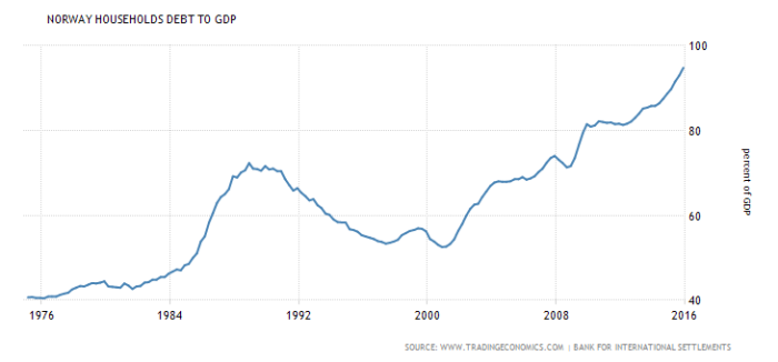 norway-households-debt-to-gdp