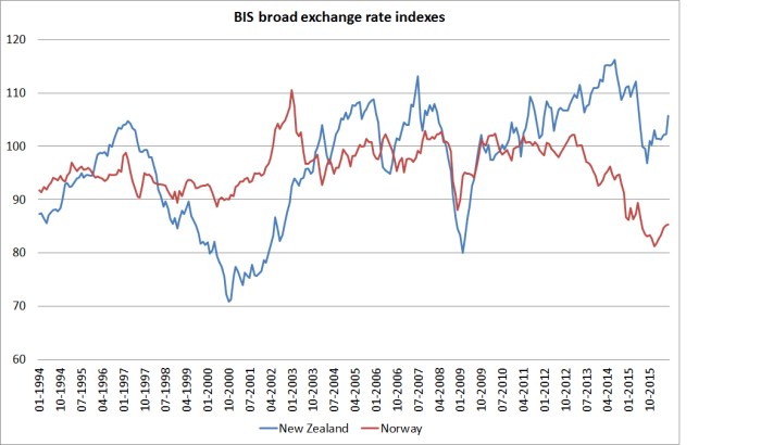 nz and norway exch rates