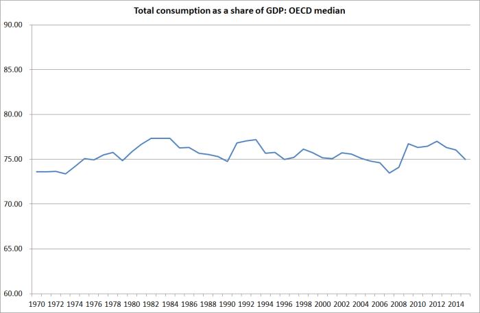 oecd median consumption