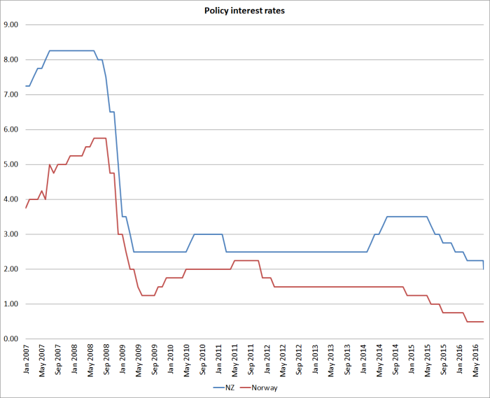 policy int rates nz and norway