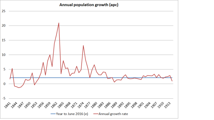 popn growth pre 1914