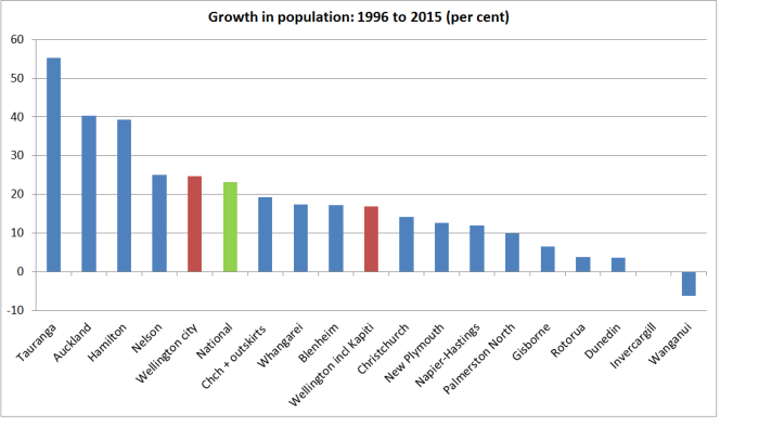 population growth since 1996