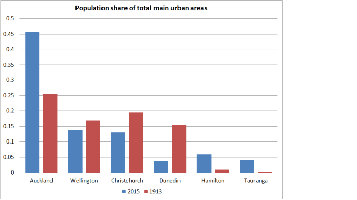 population shares wgtn
