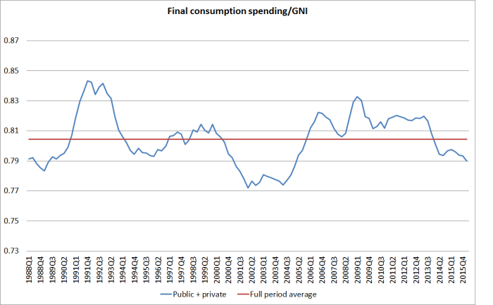 total consumption to GNI