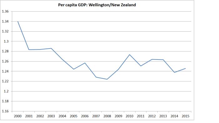wgtn regional GDP