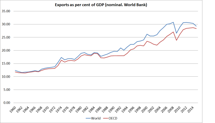 exports-as-share-ofg-gdp-world