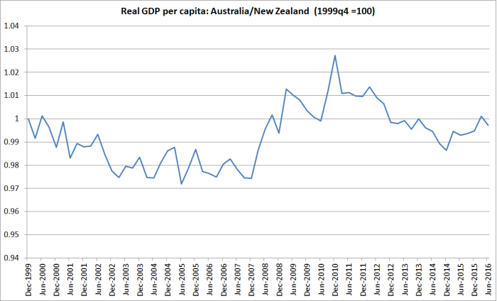 gdp-pc-aus-vs-nz
