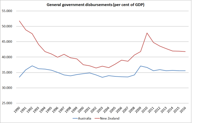 gen-govt-disbursements-aus-and-nz