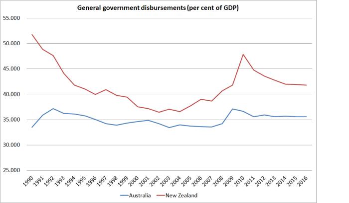 gen-govt-disbursements-aus-and-nz