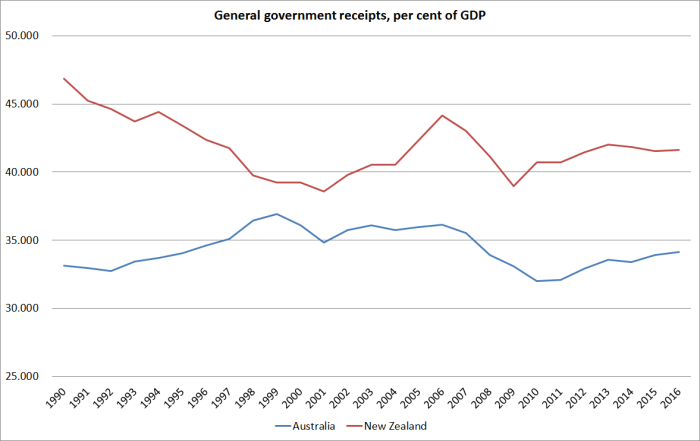 gen-govt-receipts-aus-nz