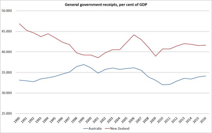 gen-govt-receipts-aus-nz