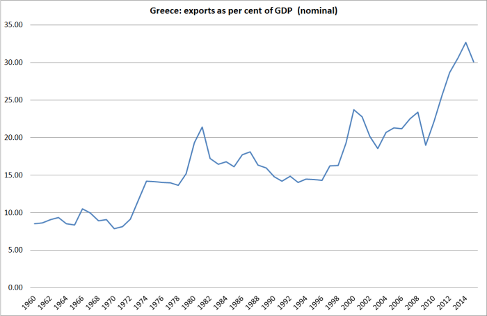 greece-exports-to-gdp