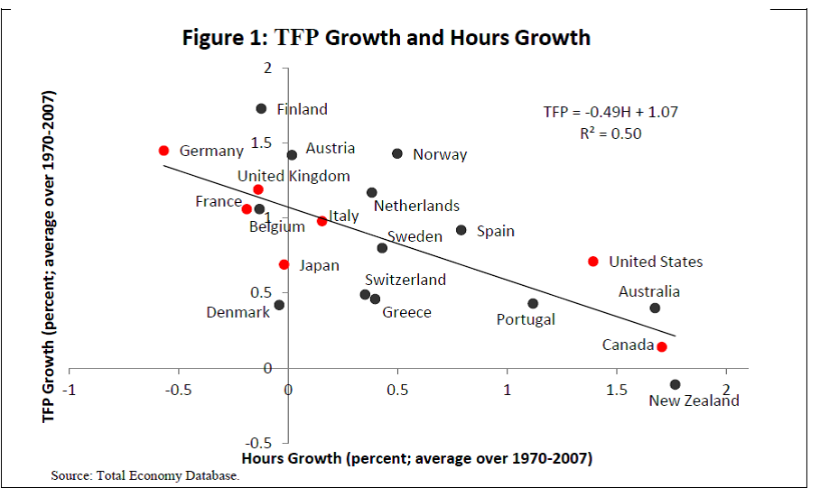 imf-hours-and-mfp