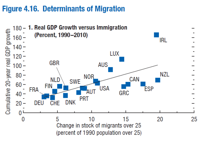 imf-immigration-chart-1