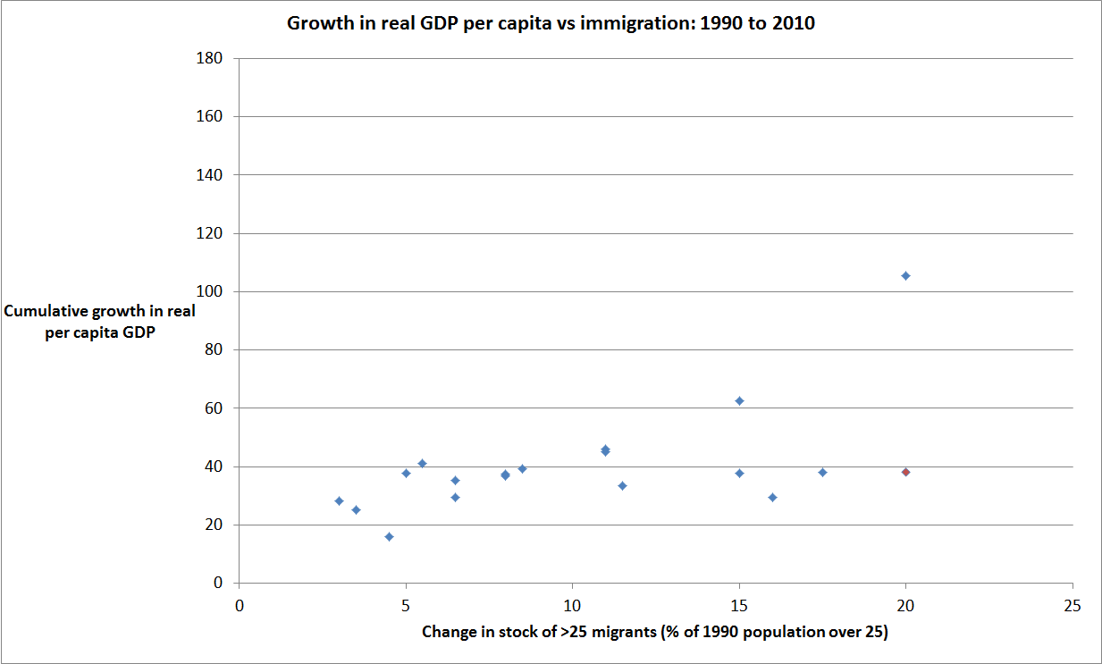 imf-migration-and-gdp-pc
