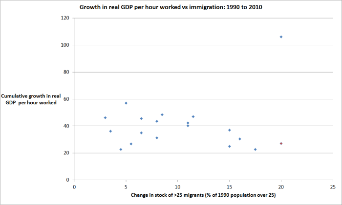 imf migration and gdp phw.png