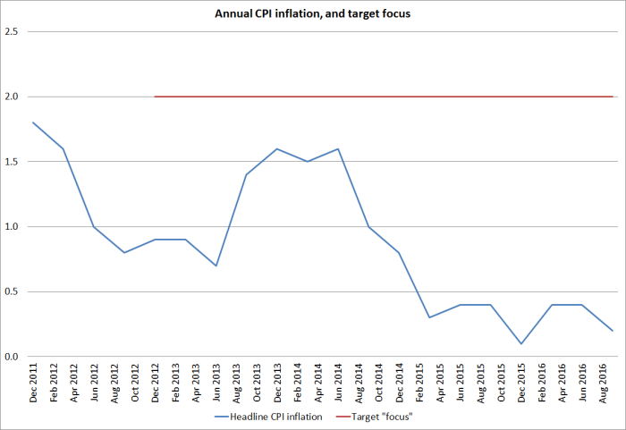 inflation-target-and-outcomes