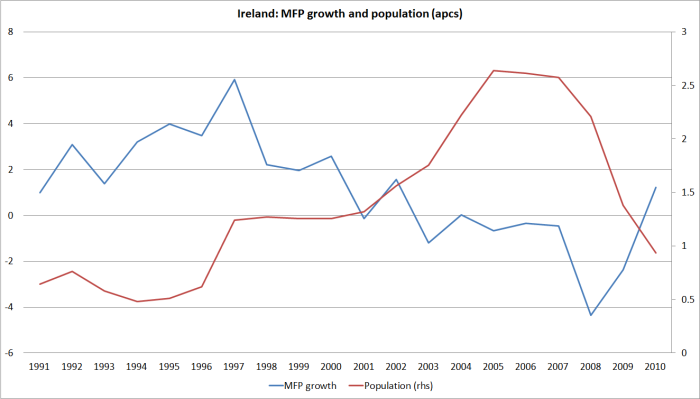 ireland-mfp-and-popn