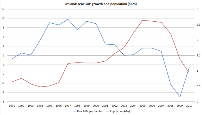 ireland-popn-and-growth