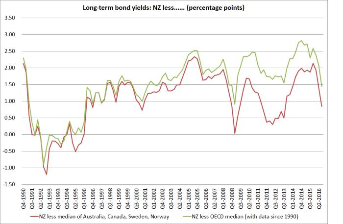 long-term-bond-yields-0ct-16