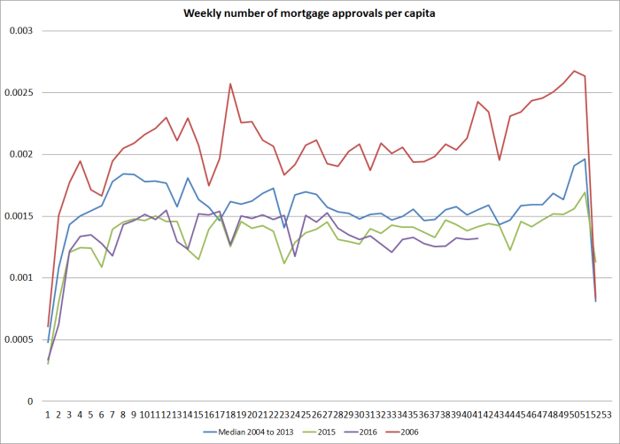 mortgage approvals oct 2016.png
