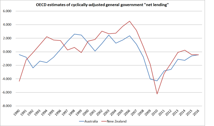 net-lending-aus-and-nz