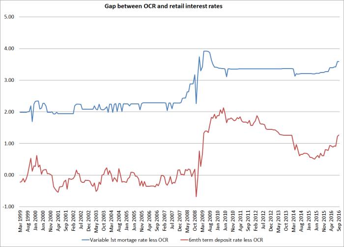 ocr-retail-gap