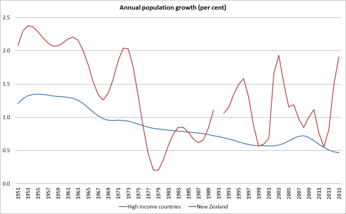 population-growth-world-and-nz