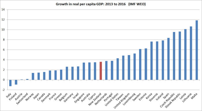 real-pc-gdp-growth-2013-to-2016-weo