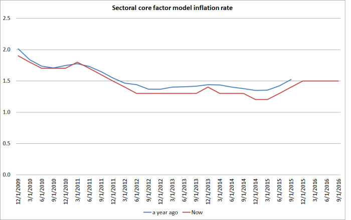 sectoral-core-revisions