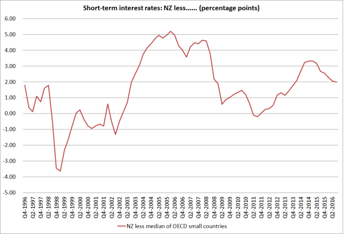 short-term-rates-small-oecd-oct-16