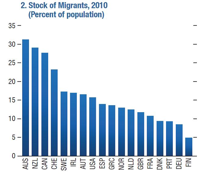 stock-of-migrants