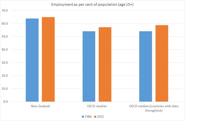 employment-oecd