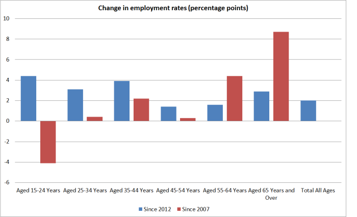 employment-rates-by-age