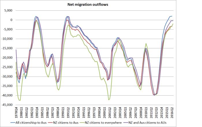 net-migration-charts