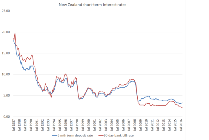 nom-interest-rates-since-1987